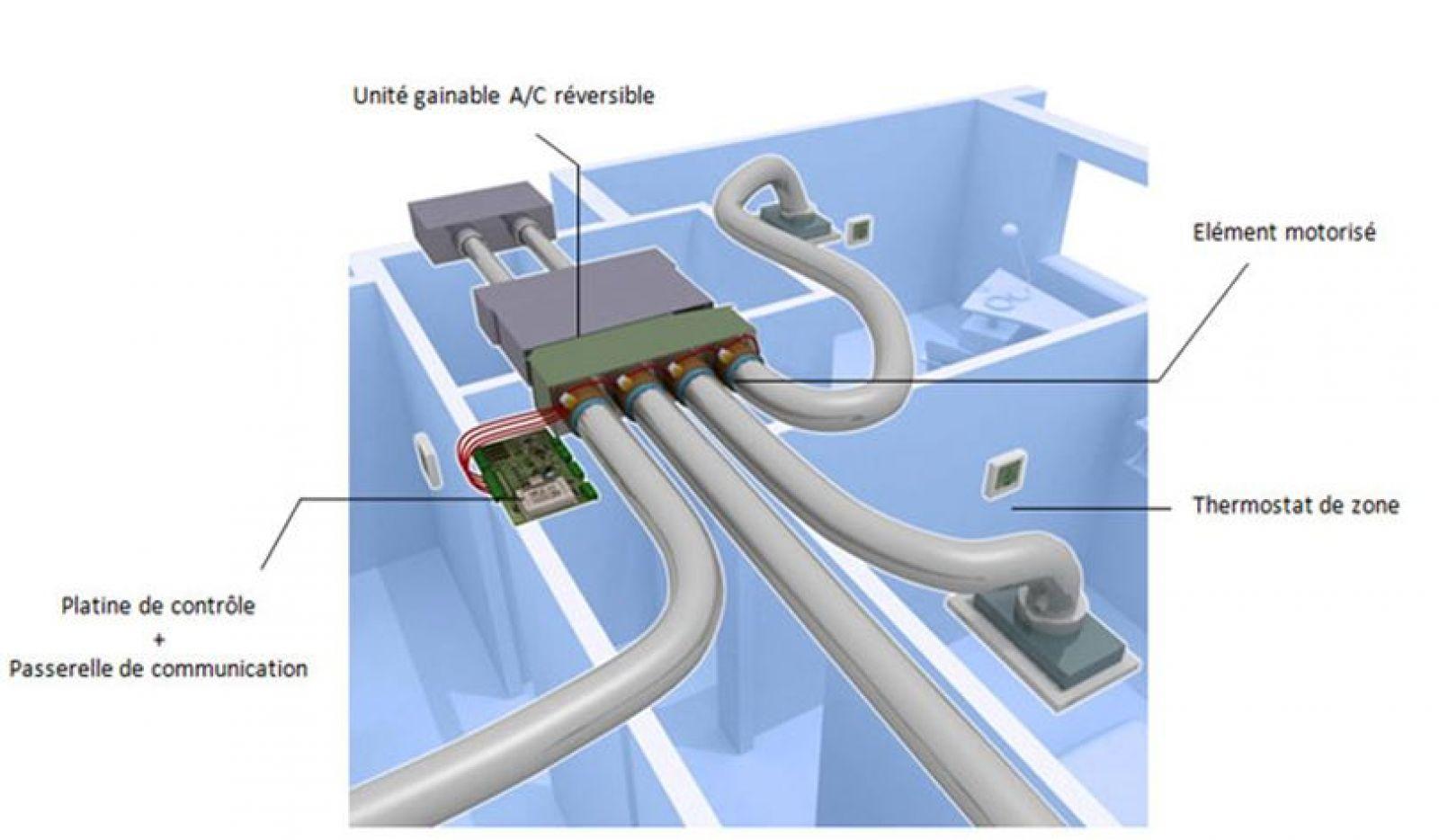 Devis Climatisation à Ronchin ▷ Prix & Coût : Réversible, Maison, Gainable